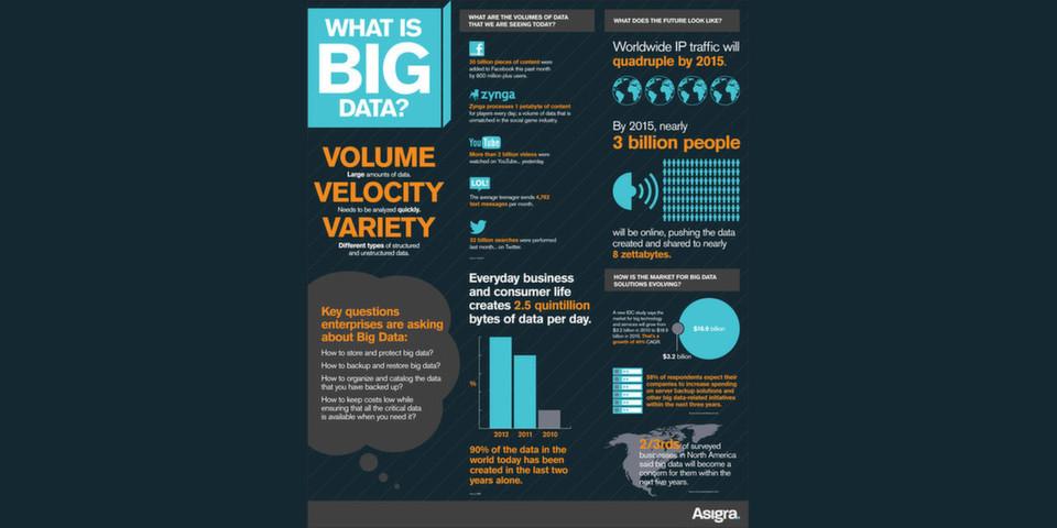 Zu den Hauptfragen, die sich Unternehmen bei Big Data stellen, gehört die Frage nach Backup und Recovery in aller Regel dazu.