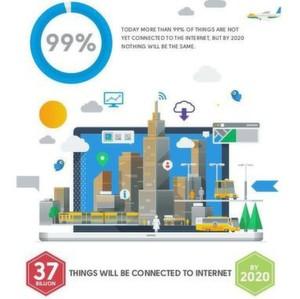 Cisco präsentiert neue Architektur für das Internet der Dinge