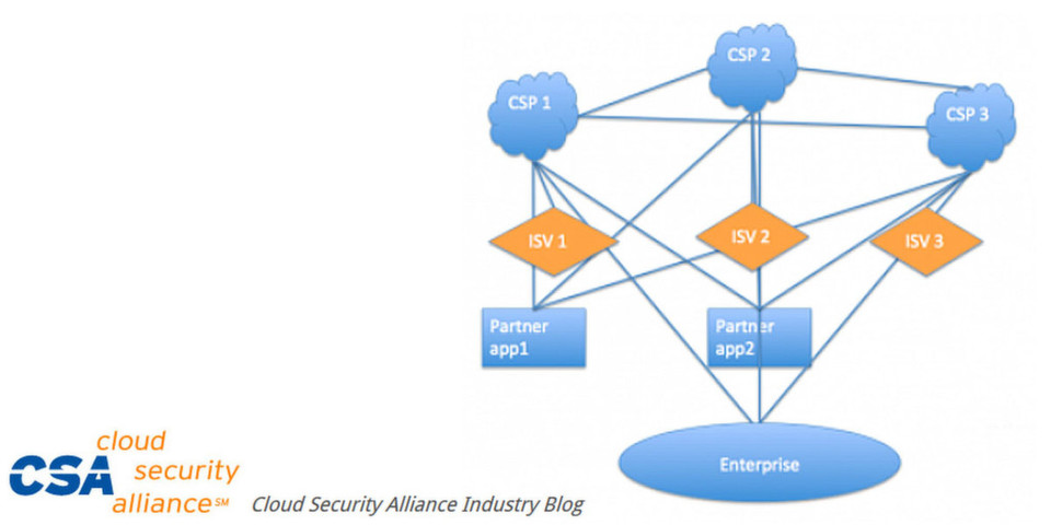 Von der API sollen insbesondere Unternehmen profitieren, die unterschiedliche Service Provider nutzen.