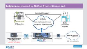 """Helpium ist der erste Kunde des Hybrid-Cloud-Angebots vom DARZ via """"Netapp Private Storage as a Service""""."""