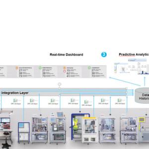 Produktivität vorausschauend verbessern mit Smart Factory KL.