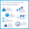 IT-Helpdesk per Selbstbedienung