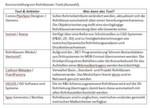 Kurzvorstellung von Rohrklassen-Tools (Auswahl).