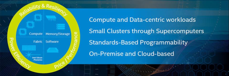 Intel HPC Scalable System Framework vereint die Disziplinen Compute, Memory/Storage, Fabric und Software.