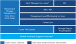 Abbildung 3: Die Architektur von Intels Enterprise Edition für Lustre umfasst wichtige Admin-Funktionen, aber auch Hierarchical Storage Management (HSM), das die Verwaltung großer Speichermengen erlaubt.
