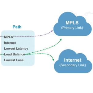 MPLS vs. Breitband-Internet