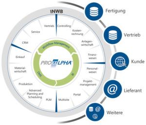 Ein modernes ERP umfasst mehr als die klassischen Unternehmensbereiche.