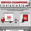 Bain-Studie zum Servicegeschäft von Industrieunternehmen