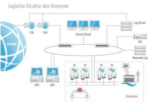 Der Aufbau das Honeynet-Projektes von TÜV Süd