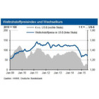 Atomverhandlungen und Griechenland drücken die Rohstoffpreise