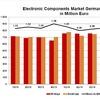 Bauelemente-Distribution wächst im zweiten Quartal 2015 um 2,4 Prozent