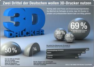 Der Großteil der Deutschen ist dem 3D-Drucker gegebenüber aufgeschlossen.