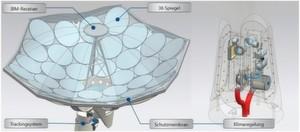 Bild 2: Die Parabolschüssel (links) konzentriert Sonnenenergie über elliptische Spiegel beim IBM-Receiver im Brennpunkt. Sie ist mit einer Membran geschützt und hält im Innern ein konstantes Mikroklima (rechts) aufrecht (Temperatur, Feuchte, Druck).