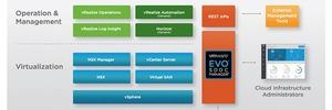 VMware proklamiert die einfachste Methode zur SDDC-Bereitstellung
