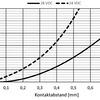 Besonderheiten von Relais für Nutzfahrzeuge mit 24-V-Bordnetzen