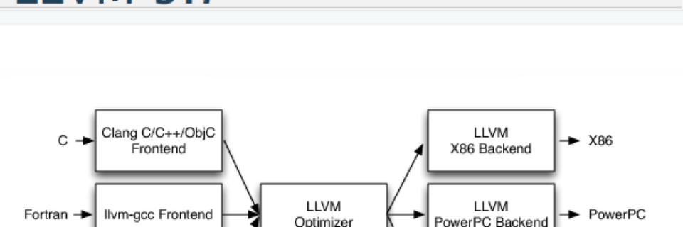 LLVM 3.7 mit vielen Verbesserungen