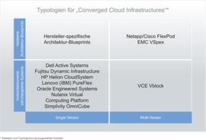 Typologien für Converged Cloud Infrastructures.
