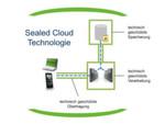 Die deutsche IT-Sicherheitsfirma Uniscon hat die mittlerweile in den USA und der EU patentierte Sealed-Cloud-Technologie entwickelt und kann mit ausschließlich technischen Maßnahmen sicherstellen, dass nur Nutzer auf Daten zugreifen können, die in der Sealed Cloud verarbeitet werden.