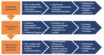 Der Lieferstrom ist die Summe an operativen Prozessen, die einen Mehrwert für Kunden erbringen. Um die Idealvorstellung zu erreichen, müssen in der Medizintechnik drei Maßnahmenbündel angegangen werden: Lieferkette stabilisieren, Produktivität erhöhen, Planung und Steuerung optimieren.