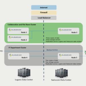 Hybrider Cloud-Speicher bewährt sich bei Casale-Teams