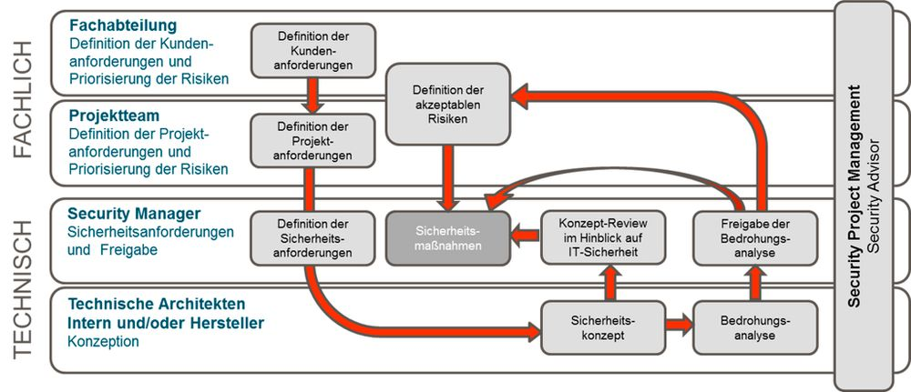 Informationssicherheit in der Konzeptionsphase.