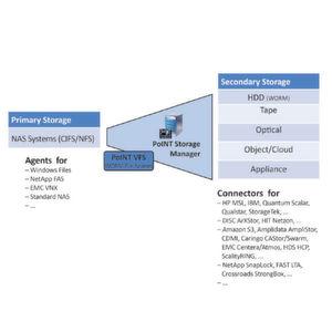 Point Storage Manager unterstützt mehr Netapp-Plattformen