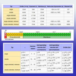 Was Sie über Gleitkomma-Berechnungen wissen sollten