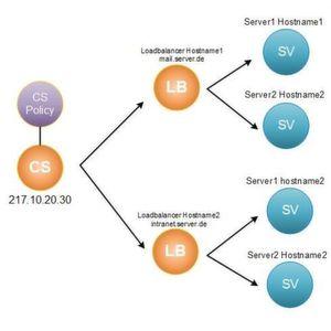 IPv4 Adressen einsparen und Lasten sinnvoll verteilen