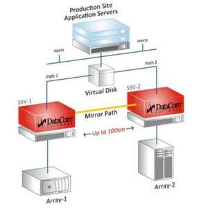 Den Storage-Controller durch Software ersetzen