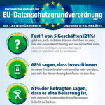 Studie zur EU-Datenschutz-Grundverordnung