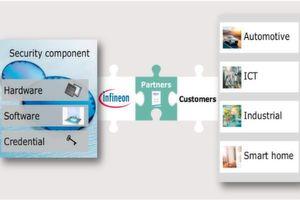 Brücken schlagen: Durch das spezialisierte Partner-Netzwerk möchte Infineon seinen Kunden eine bestmögliche Implementierung der eigenen Sicherheitskomponenten und -angebote liefern.