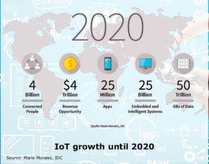 """Wachsendes Internet der Dinge: Bis zum Jahr 2020 werden Prognosen zufolge mehr als 25 Milliarden """"Smart Devices"""" und Embedded Systeme im IoT vernetzt und 50 Billionen Gigabyte an Daten ausgetauscht werden. Damit geht ein entsprechend hoher Anspruch an Sicherheitslösungen einher."""