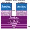Embedded-Sicherheit durch Hypervisor und Hardware-Virtualisierung
