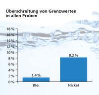 Trinkwassercheck Deutschland: Hausleitungen sind das Problem