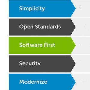 Dell im Rechenzentrum und in der Hybrid Cloud