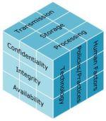 Bild 2: Der McCumber-Cube illustriert die Vielschichtigkeit der Informationssicherheitsproblematik. Die Ziele Vertraulichkeit, Integrität und Verfügbarkeit werden mit verschiedenen Zuständen der Informationen und Arten von Schutzmaßnahmen verknüpft.