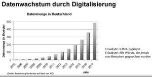 Abbildung 1: Das Datenwachstum ist in Deutschland, wie weltweit, enorn.