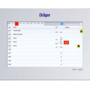 Datenvisualisierung für Gaswarnanlagen