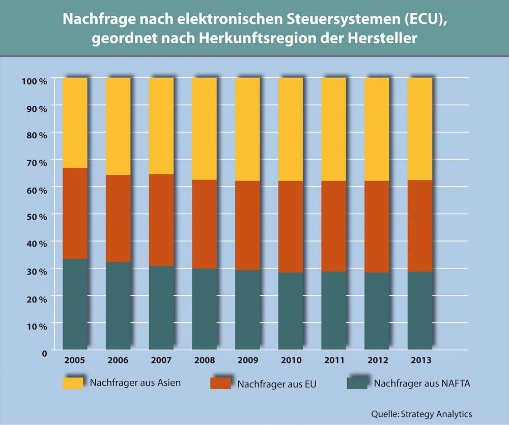 Bezogen auf die Herkunftsregion der Hersteller bestätigt sich der Trend: Die ECU-Nachfrage aus NAFTA-Ländern wird etwas