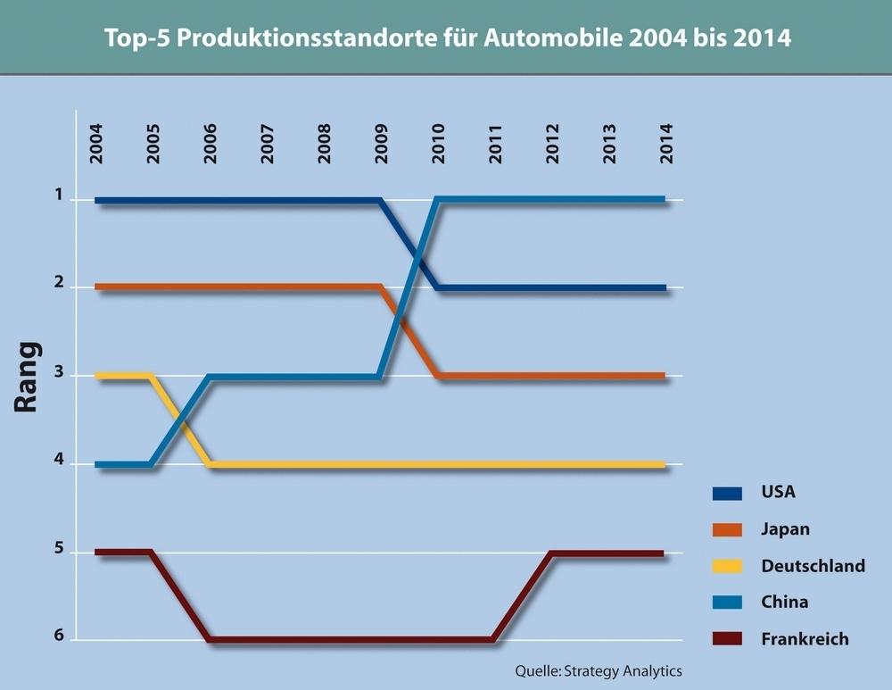 2009 zieht China als Automobil-Produktionsstandort an Japan vorbei, 2011 an den USA: Von einheimischen und ausländischen