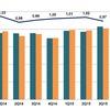 Deutsche Bauelemente-Distribution wächst um 9,8 Prozent