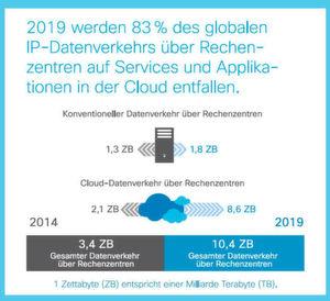 2019 werden 83% des globalen IP-Datenverkehrs über Rechenzentren auf Services und Applikationen in der Cloud entfallen.