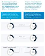 Regionale Unterschiede der Verbreitung von Geräten und Zugängen für mobiles und kabelgebundenes Internet beeinflussen die Nutzung von Cloud-Angeboten.