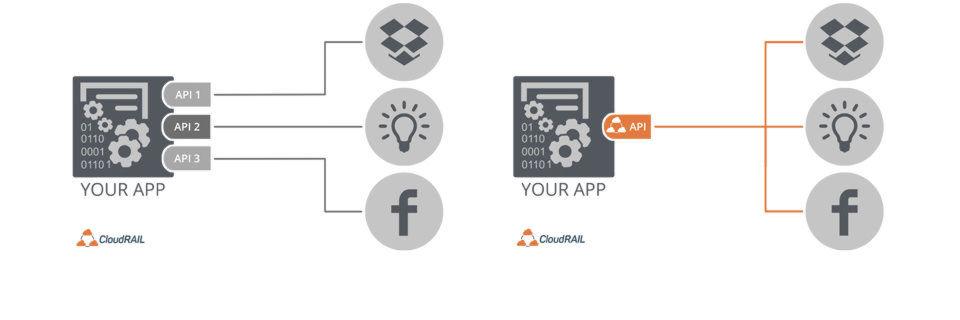 Vorher/nachher: Mussten sich Entwickler bislang mit Semantiken und Datenformaten verschiedener APIs herumschlagen liefert CloudRail nun eine einheitliche Schnittstelle.