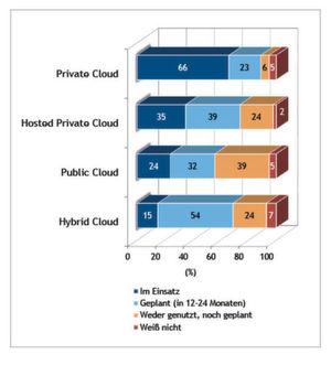 Einsatz und Planung (in 12 bis 24 Monaten) von Hybrid Clouds in Deutschland; N= 160 (Unternehmen, die Cloud Services nutzen, einführen oder planen)