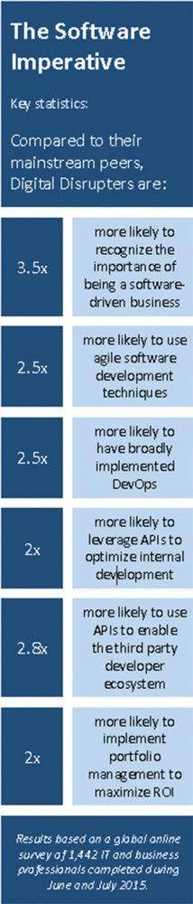 """Die Studie """"Exploiting the Software Advantage, Lessons from Digital Disrupters"""" wurde von Ca technologies in Auftrag gegeben und erschien im Oktober 2015."""