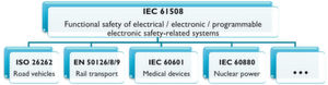 Bild 1: IEC 61508 und ihre branchenspezifischen Auslegungen sind Richtlinien für sicherheitsbezogene elektrische, elektronische und programmierbare Systeme, um neueste Anforderungen zu erfüllen.