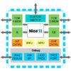 Lockstep-Lösung für NIOS II