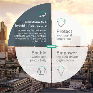HPE stellt Hybrid Cloud ins Zentrum