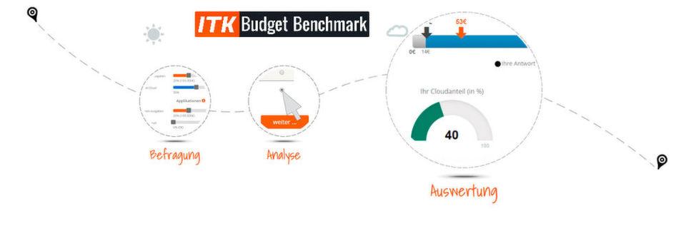 """Mit dem Online-Tool """"ITK-Budget-Benchmark"""" erhalten CIOs und IT-Entscheider die Möglichkeit, ihre IT- und TK-Ausgaben mit denen anderer Unternehmen der gleichen Branche und Größe zu vergleichen."""